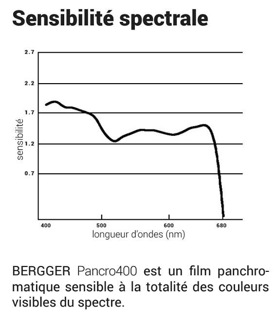 Curva-de-sensibilidad-espectral-Pancro-400.jpg